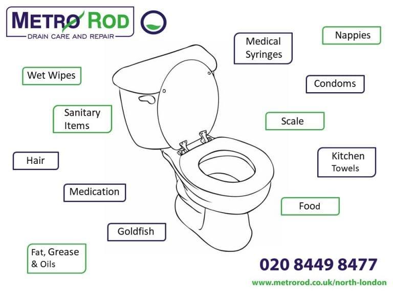 Top 12 Toilet Blockages