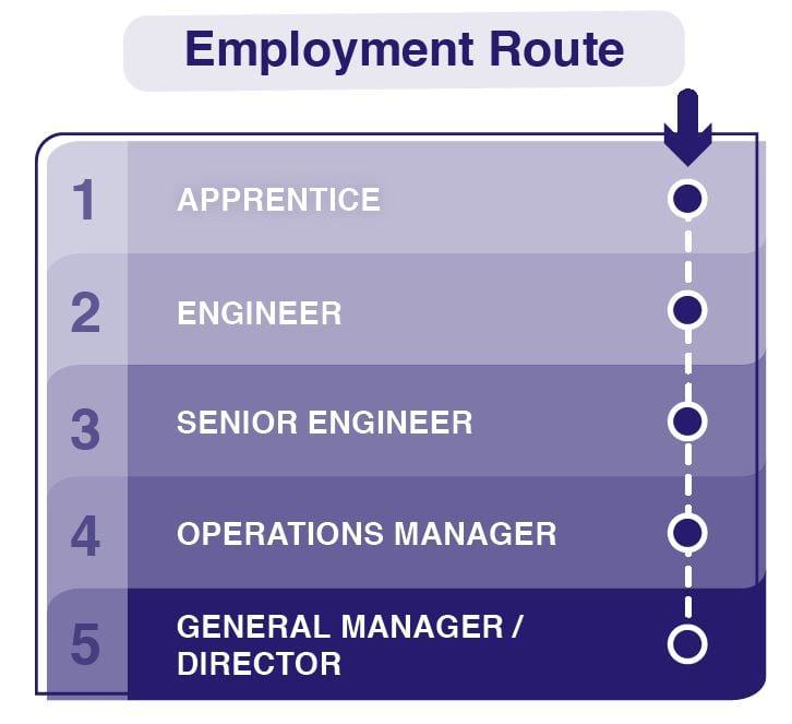 Employment Route