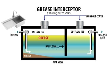 Grease Trap Metro Rod Liverpool drains