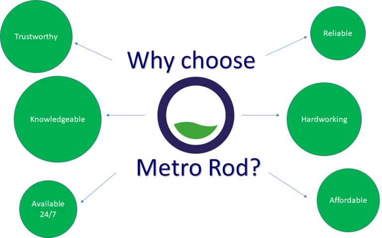 Metro Rod Spider Chart 2