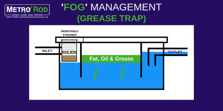 Reading Grease Trap maintenance