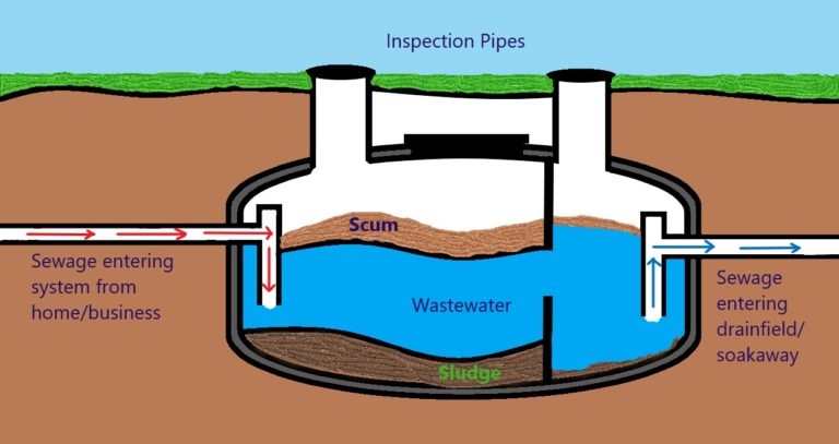 Typical Septic Tanks Layout