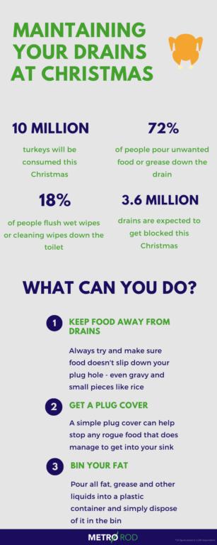 Waste Disposal Christmas