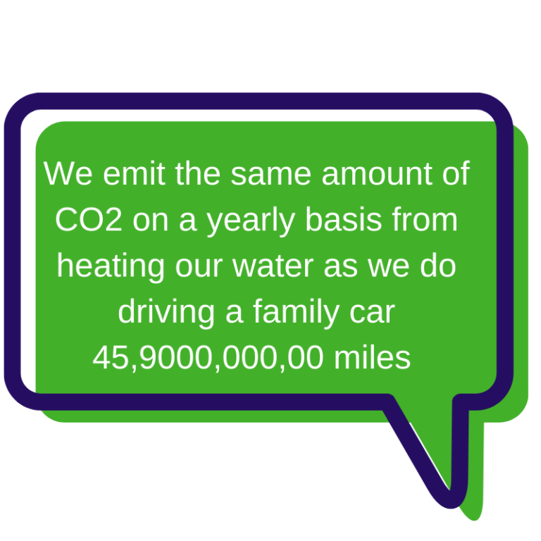 We Emit The Same Amount Of Co2 On A Yearlyy Basis From Heating Our Water As We Do Driving A Fmaily Car 45,9000,000,00 Miles