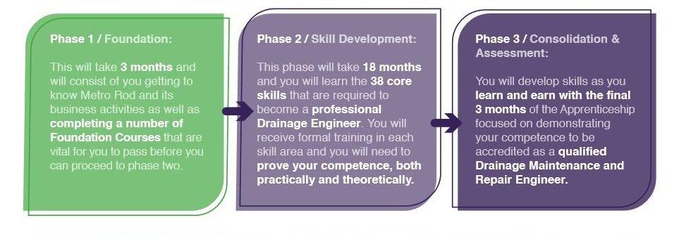 Apprenticeship Course Flowchart