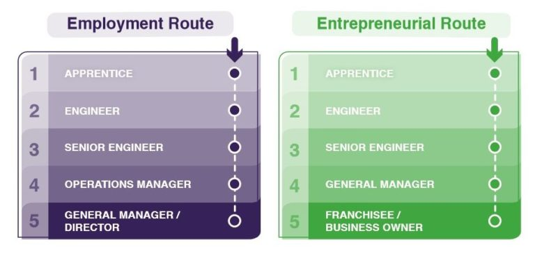 Apprenticeship Employment Routes Images