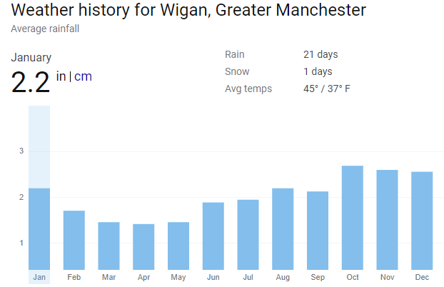Weather In Wigan