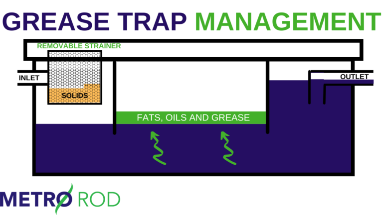 Fats, Oils And Grease