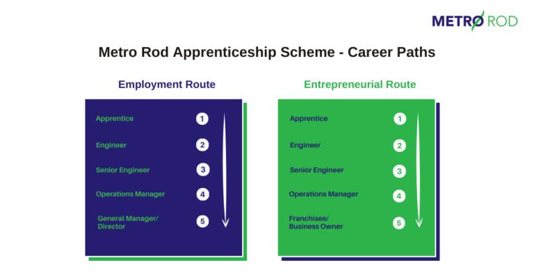 Metro Rod Apprenticeship Employment Route