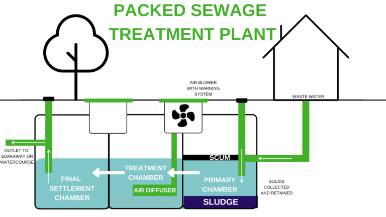 Packed Sewage Treatment Plant